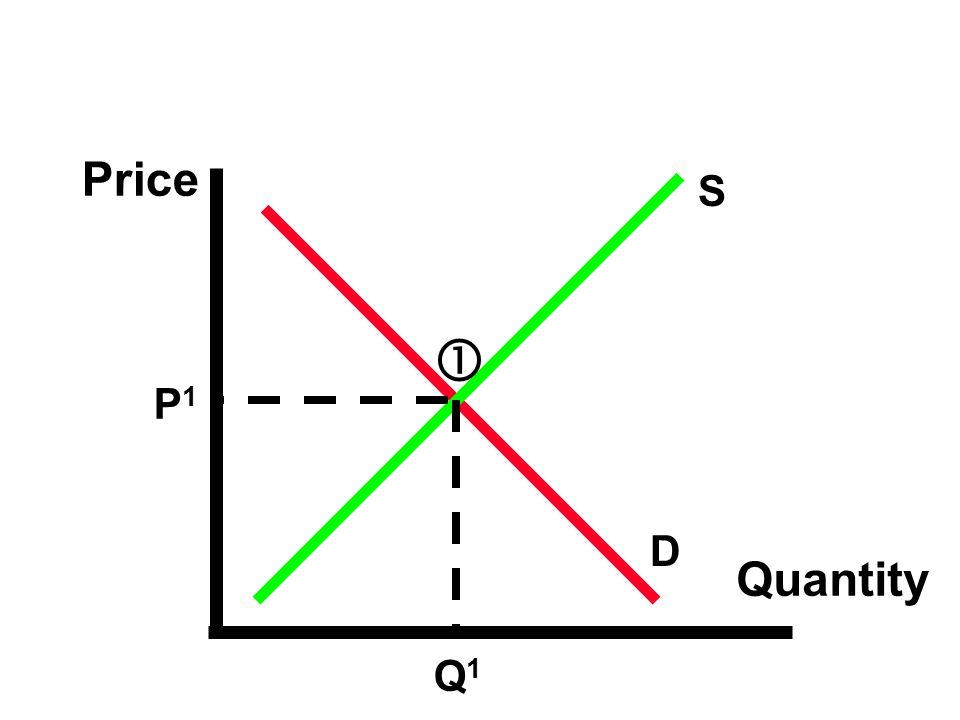 Price Quantity P1P1 Q1Q1  S D
