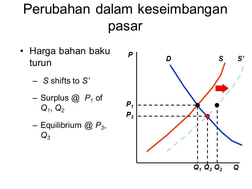 S' Q2Q2 Harga bahan baku turun – S shifts to S' –Surplus @ P 1 of Q 1, Q 2 –Equilibrium @ P 3, Q 3 P Q SD P3P3 Q3Q3 Q1Q1 P1P1 Perubahan dalam keseimba