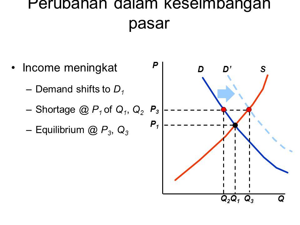 D'SD Q3Q3 P3P3 Q2Q2 Income meningkat –Demand shifts to D 1 –Shortage @ P 1 of Q 1, Q 2 –Equilibrium @ P 3, Q 3 P Q Q1Q1 P1P1 Perubahan dalam keseimban