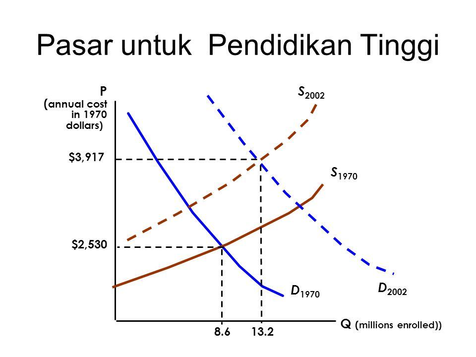 Pasar untuk Pendidikan Tinggi Q ( millions enrolled)) P ( annual cost in 1970 dollars) D 1970 S 1970 S 2002 D 2002 $3,917 13.2 $2,530 8.6