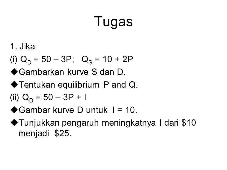 Tugas 1. Jika (i) Q D = 50 – 3P; Q S = 10 + 2P  Gambarkan kurve S dan D.  Tentukan equilibrium P and Q. (ii) Q D = 50 – 3P + I  Gambar kurve D untu