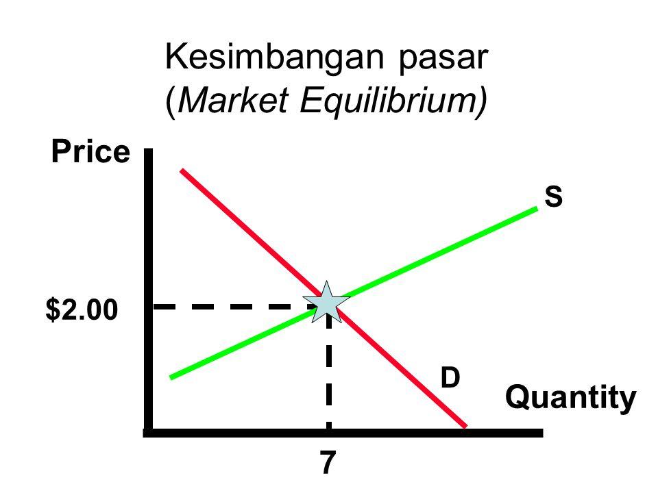 Kurve supply dan demand berpotongan, atau terjadi market-clearing, price.