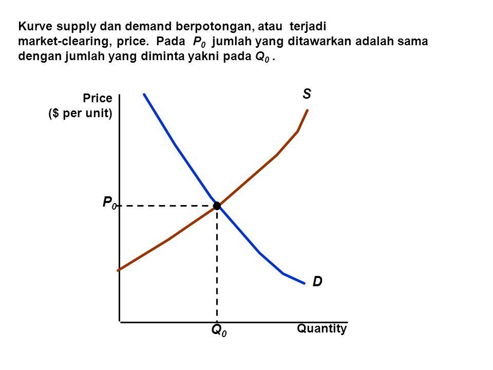 Kurve supply dan demand berpotongan, atau terjadi market-clearing, price. Pada P 0 jumlah yang ditawarkan adalah sama dengan jumlah yang diminta yakni