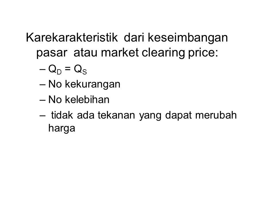 Karekarakteristik dari keseimbangan pasar atau market clearing price: –Q D = Q S –No kekurangan –No kelebihan – tidak ada tekanan yang dapat merubah h