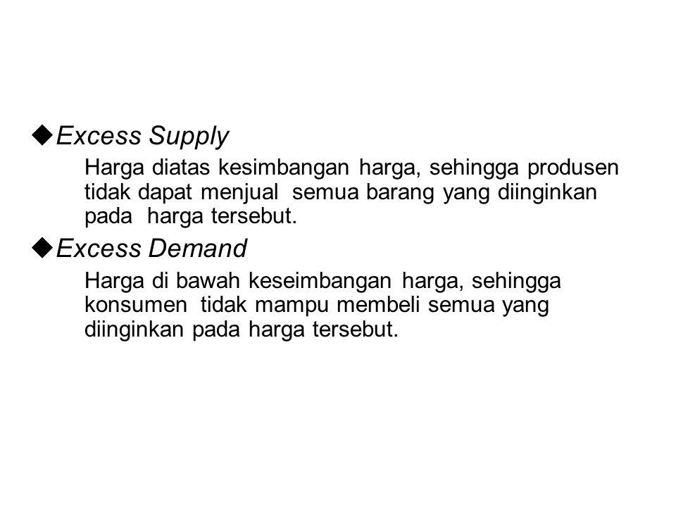  Excess Supply Harga diatas kesimbangan harga, sehingga produsen tidak dapat menjual semua barang yang diinginkan pada harga tersebut.  Excess Deman