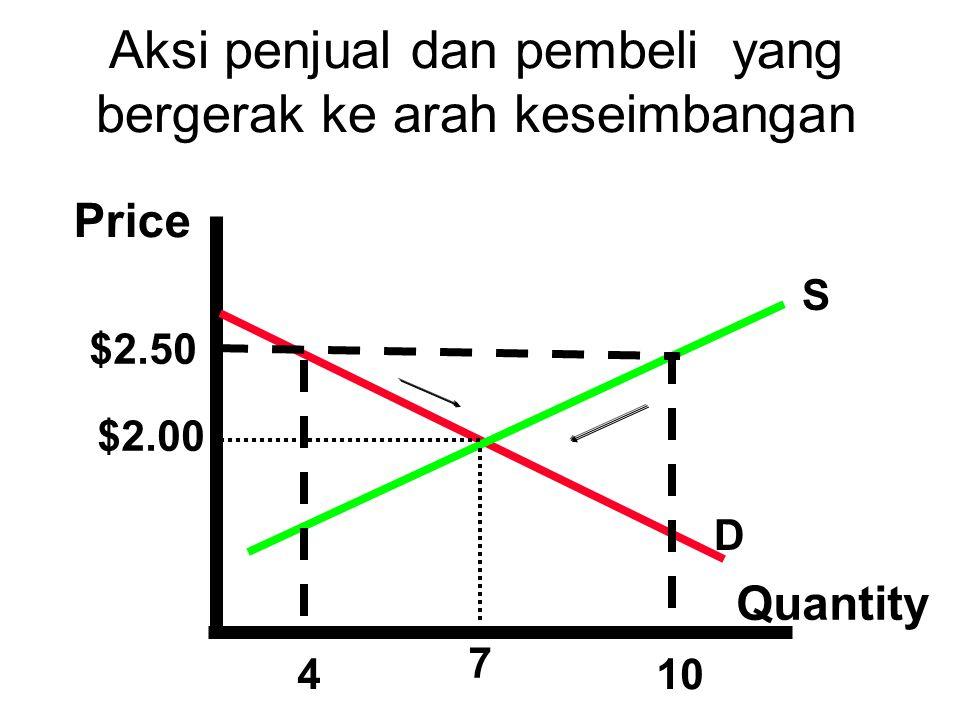 Aksi penjual dan pembeli yang bergerak ke arah keseimbangan Price Quantity $2.50 $2.00 410 S D 7