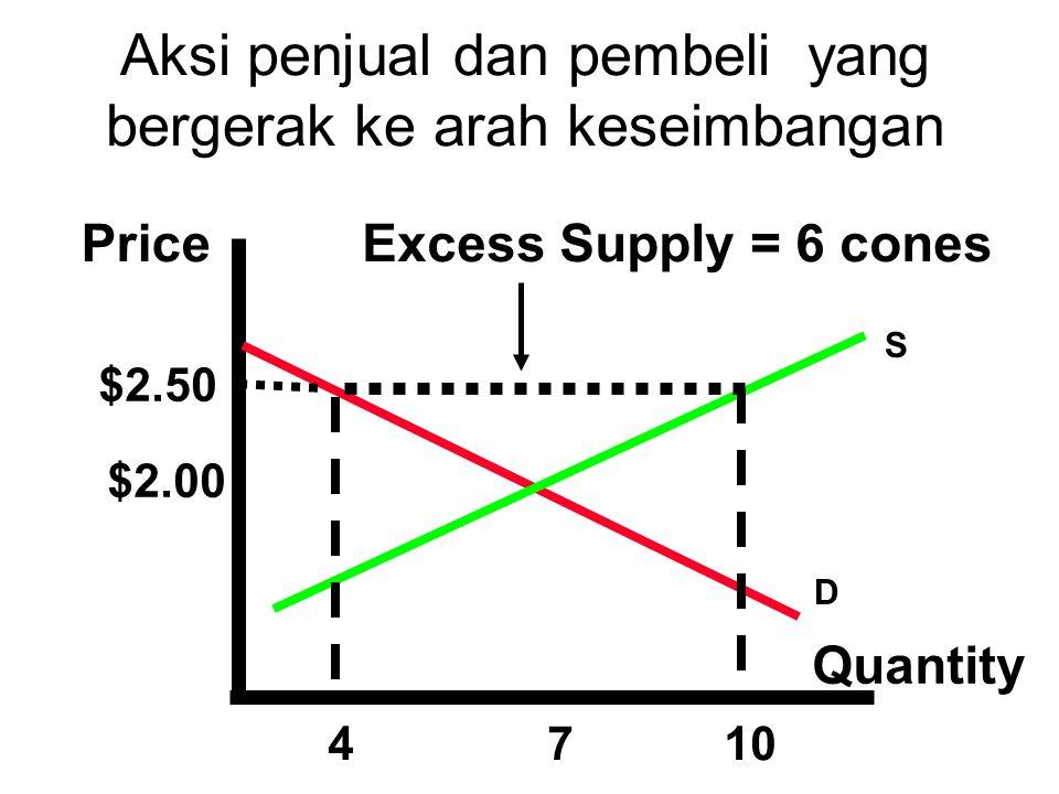 Price Quantity $2.50 $2.00 410 Excess Supply = 6 cones 7 S D Aksi penjual dan pembeli yang bergerak ke arah keseimbangan