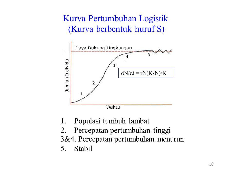 10 Kurva Pertumbuhan Logistik (Kurva berbentuk huruf S) 1. Populasi tumbuh lambat 2. Percepatan pertumbuhan tinggi 3&4. Percepatan pertumbuhan menurun