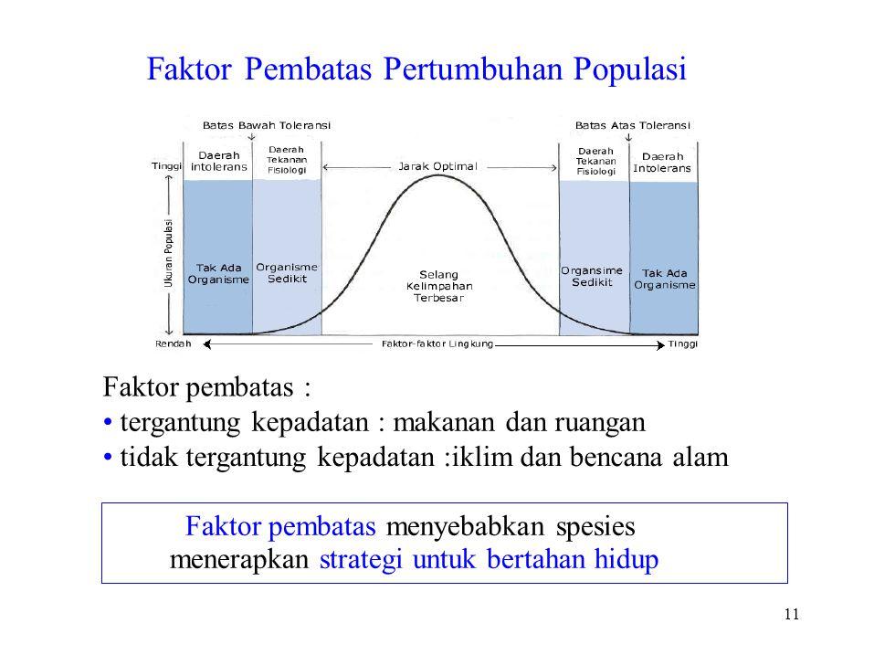 11 Faktor Pembatas Pertumbuhan Populasi Faktor pembatas : tergantung kepadatan : makanan dan ruangan tidak tergantung kepadatan :iklim dan bencana ala