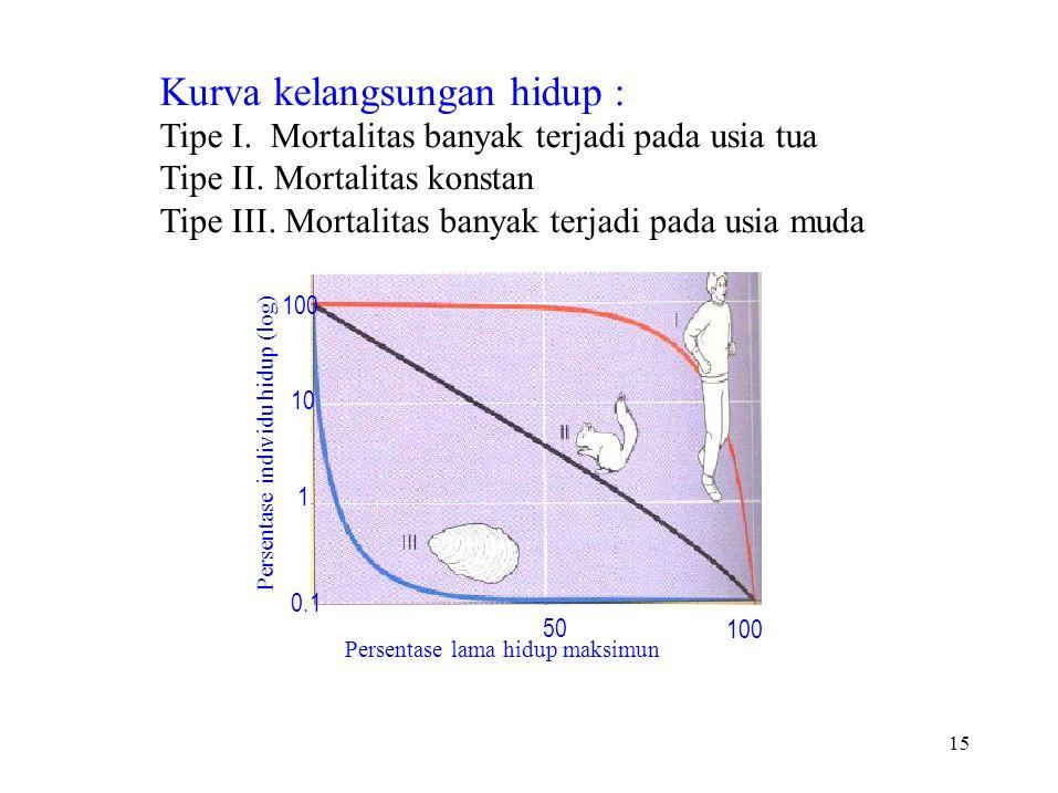 Persentase individu hidup (log) 15 Kurva kelangsungan hidup : Tipe I. Mortalitas banyak terjadi pada usia tua Tipe II. Mortalitas konstan Tipe III. Mo
