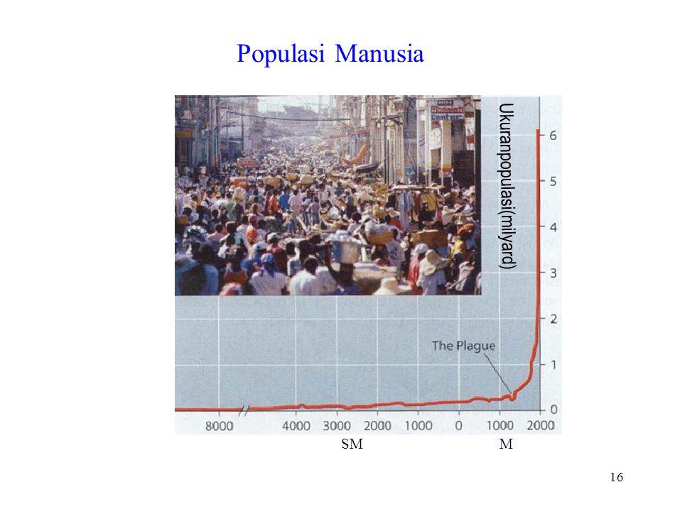 Ukuranpopulasi(milyard) 16 Populasi Manusia SMM