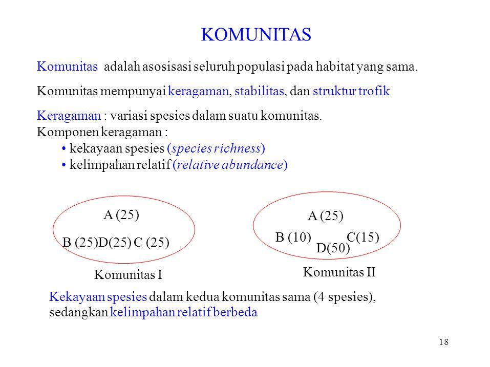 KOMUNITAS Komunitas adalah asosisasi seluruh populasi pada habitat yang sama.