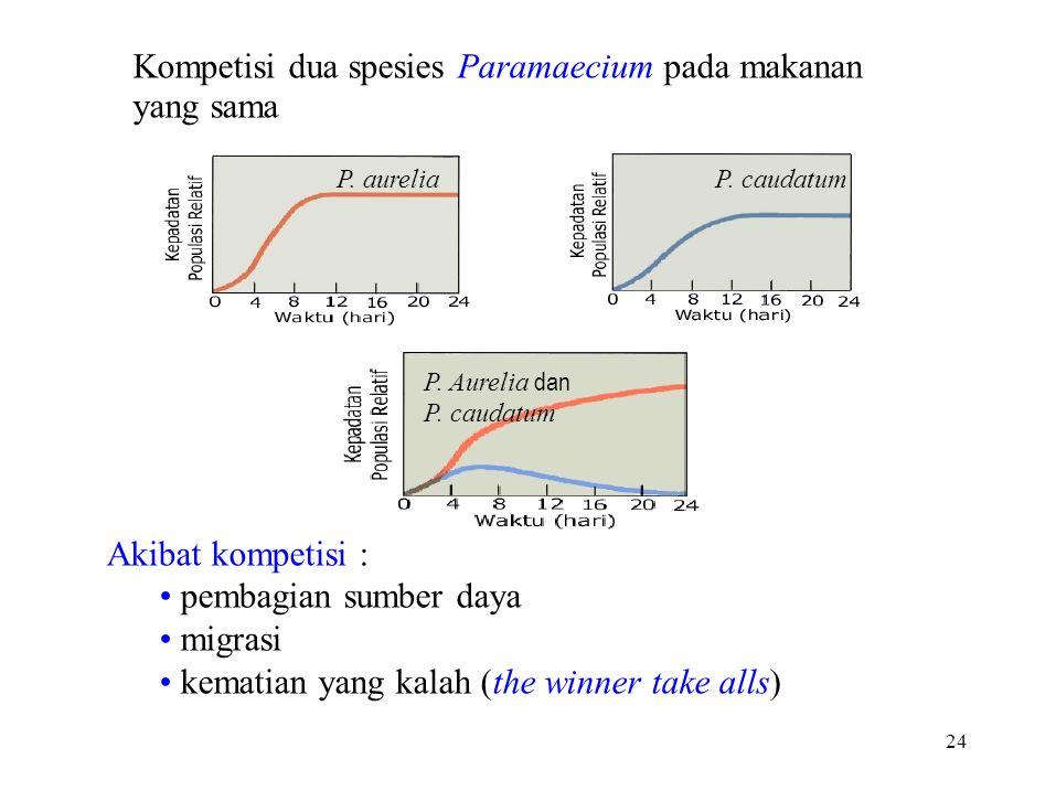 Kompetisi dua spesies Paramaecium pada makanan yang sama P. aureliaP. caudatum P. Aurelia dan P. caudatum Akibat kompetisi : pembagian sumber daya mig