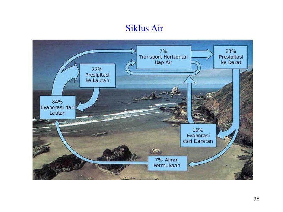 36 Siklus Air