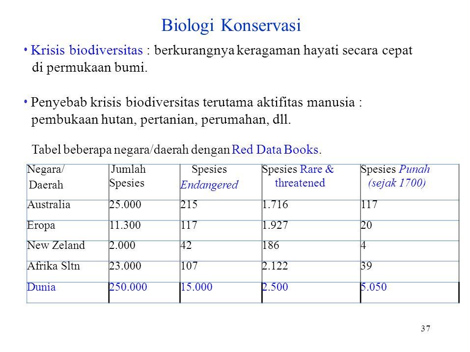 Negara/ Daerah Jumlah Spesies Endangered Spesies Rare & threatened Spesies Punah (sejak 1700) Australia25.0002151.716117 Eropa11.3001171.92720 New Zeland2.000421864 Afrika Sltn23.0001072.12239 Dunia250.00015.0002.5005.050 Biologi Konservasi Krisis biodiversitas : berkurangnya keragaman hayati secara cepat di permukaan bumi.