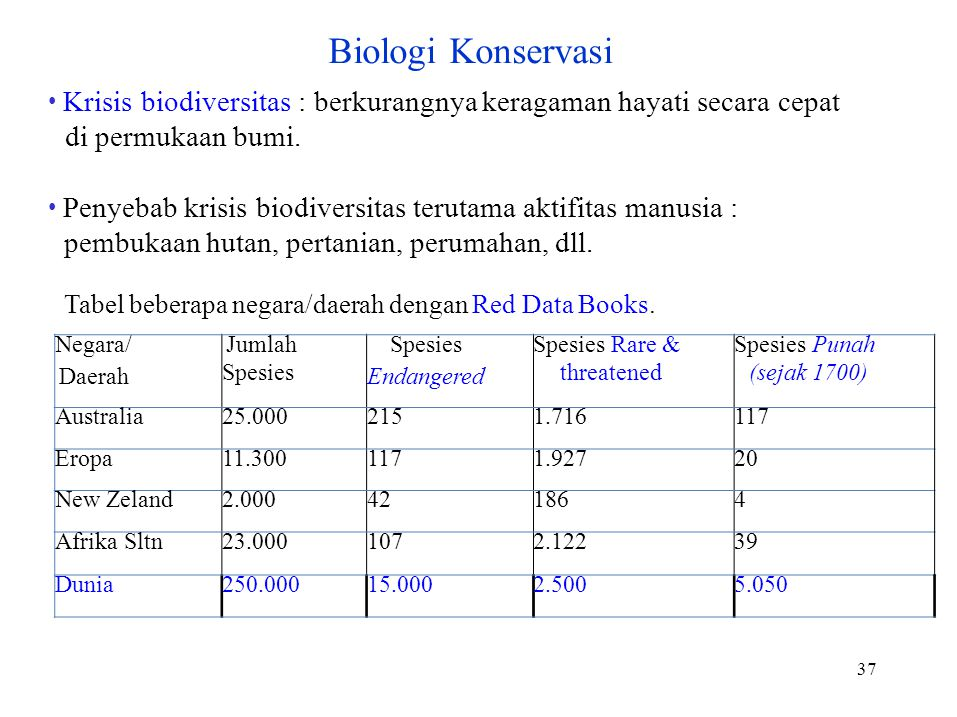 Negara/ Daerah Jumlah Spesies Endangered Spesies Rare & threatened Spesies Punah (sejak 1700) Australia25.0002151.716117 Eropa11.3001171.92720 New Zel