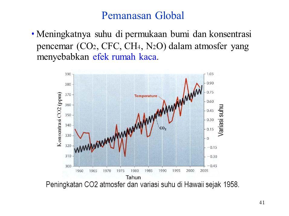 Konsentrasi CO2 (ppm) Variasi suhu 41 Meningkatnya suhu di permukaan bumi dan konsentrasi pencemar (CO 2, CFC, CH 4, N 2 O) dalam atmosfer yang menyebabkan efek rumah kaca.