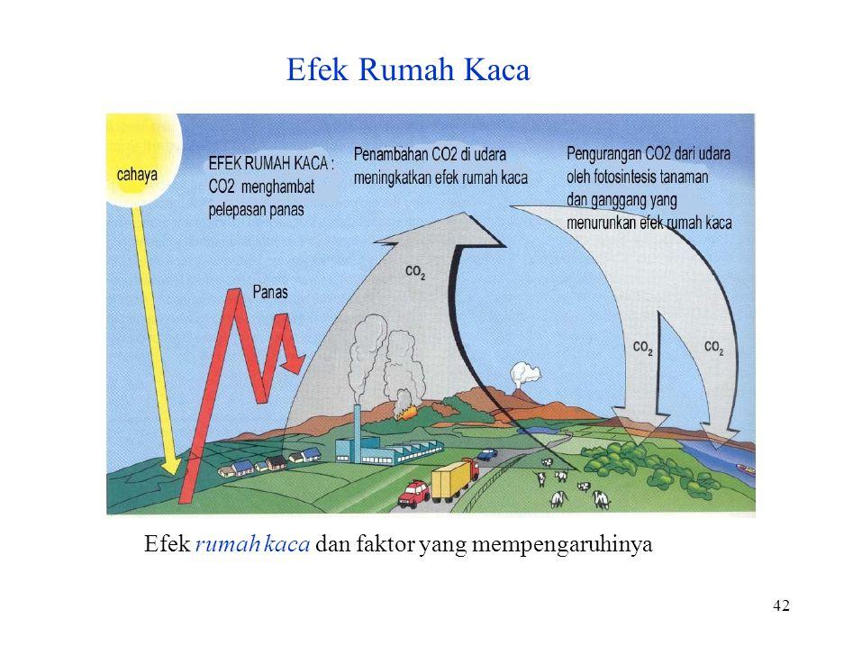 42 Efek rumah kaca dan faktor yang mempengaruhinya Efek Rumah Kaca