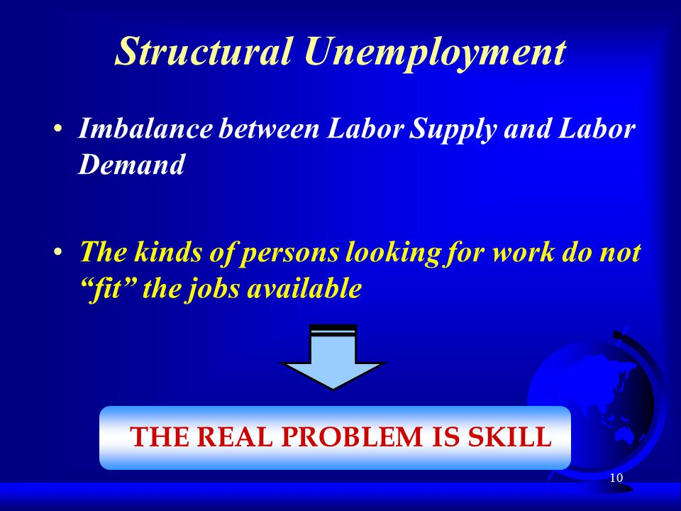 10 Imbalance between Labor Supply and Labor Demand The kinds of persons looking for work do not fit the jobs available THE REAL PROBLEM IS SKILL Structural Unemployment