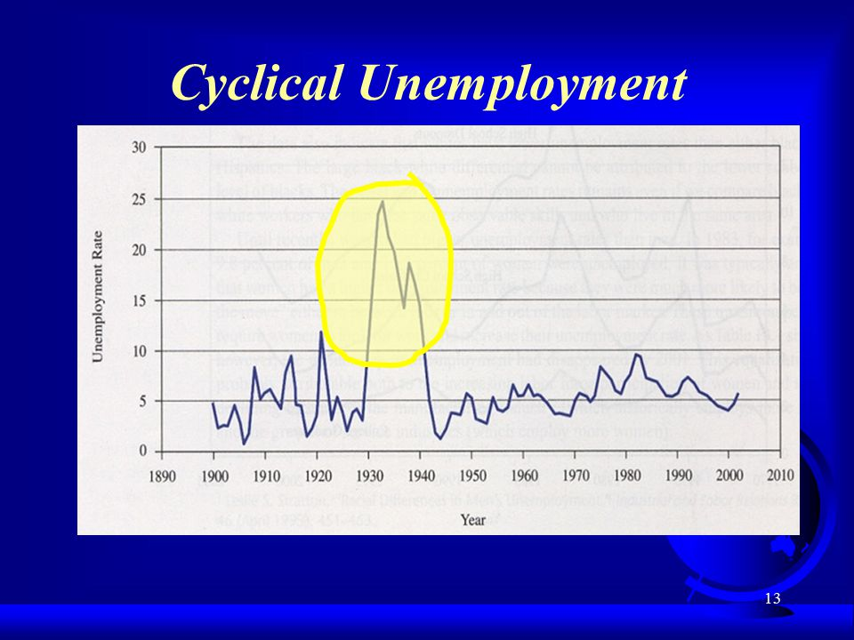13 Cyclical Unemployment