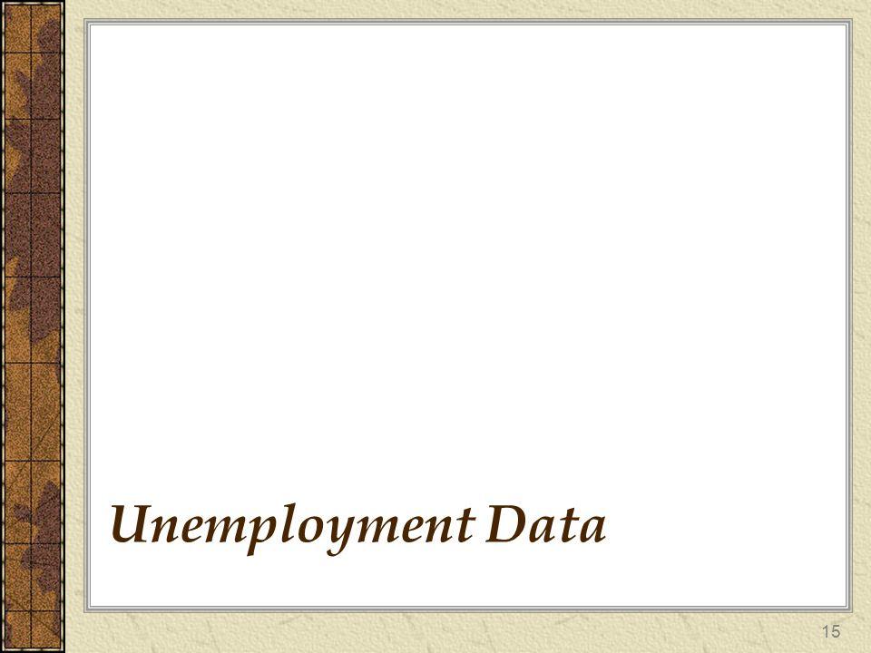 15 Unemployment Data