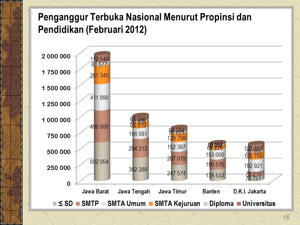 16 Penganggur Terbuka Nasional Menurut Propinsi dan Pendidikan (Februari 2012)
