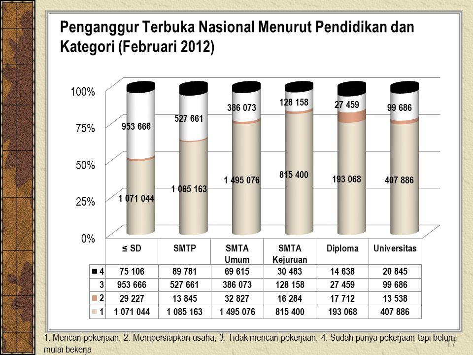 17 Penganggur Terbuka Nasional Menurut Pendidikan dan Kategori (Februari 2012) 1.