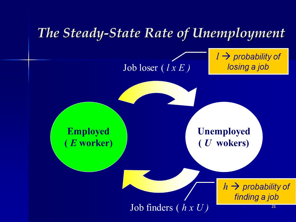21 The Steady-State Rate of Unemployment Employed ( E worker) Unemployed ( U wokers) Job loser ( l x E ) Job finders ( h x U ) l  probability of losing a job h  probability of finding a job