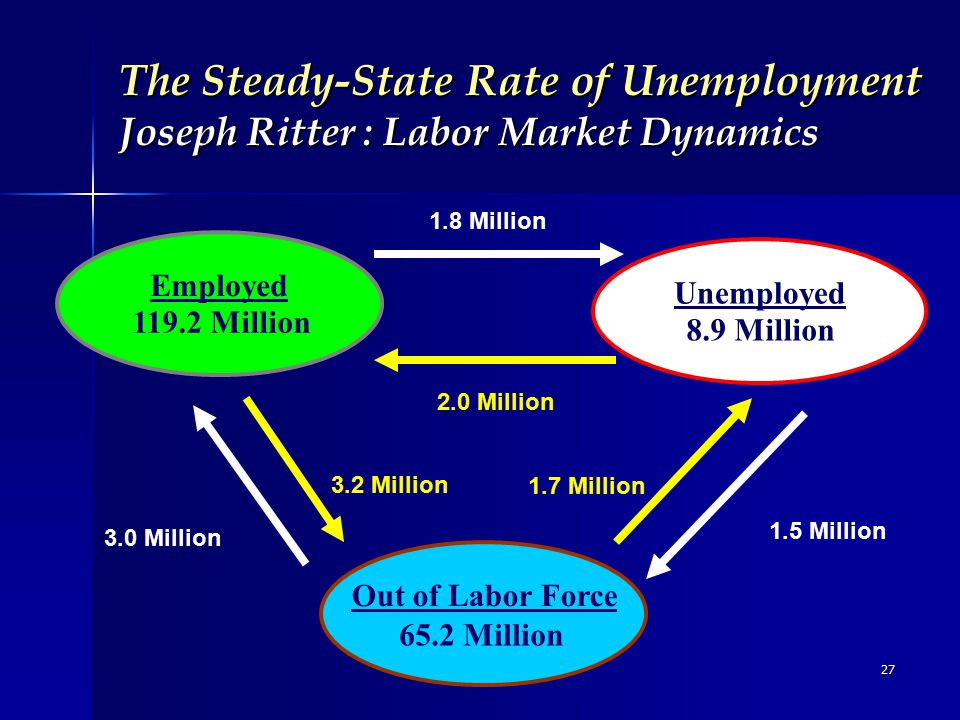 27 The Steady-State Rate of Unemployment Joseph Ritter : Labor Market Dynamics Employed Unemployed 1.8 Million Out of Labor Force 1.5 Million 3.0 Million 2.0 Million 3.2 Million 1.7 Million 119.2 Million 8.9 Million 65.2 Million