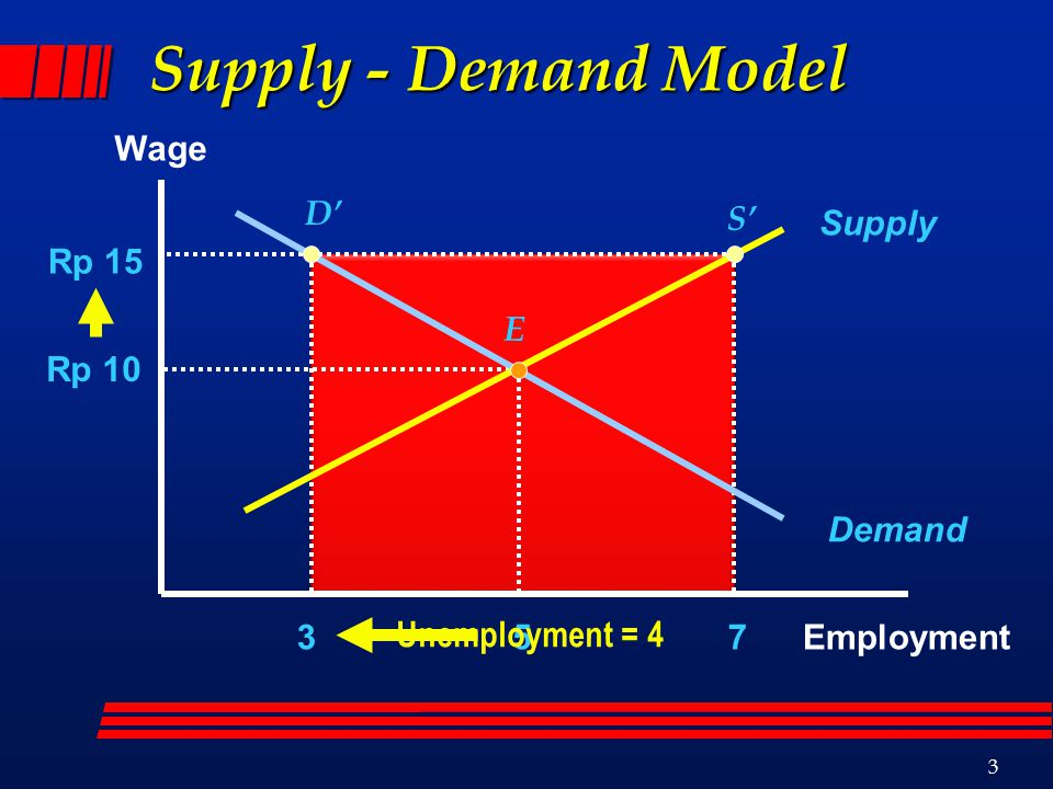 3 Supply - Demand Model Wage Employment Supply Demand Rp 10 5 Rp 15 E D' S' 37 Unemployment = 4