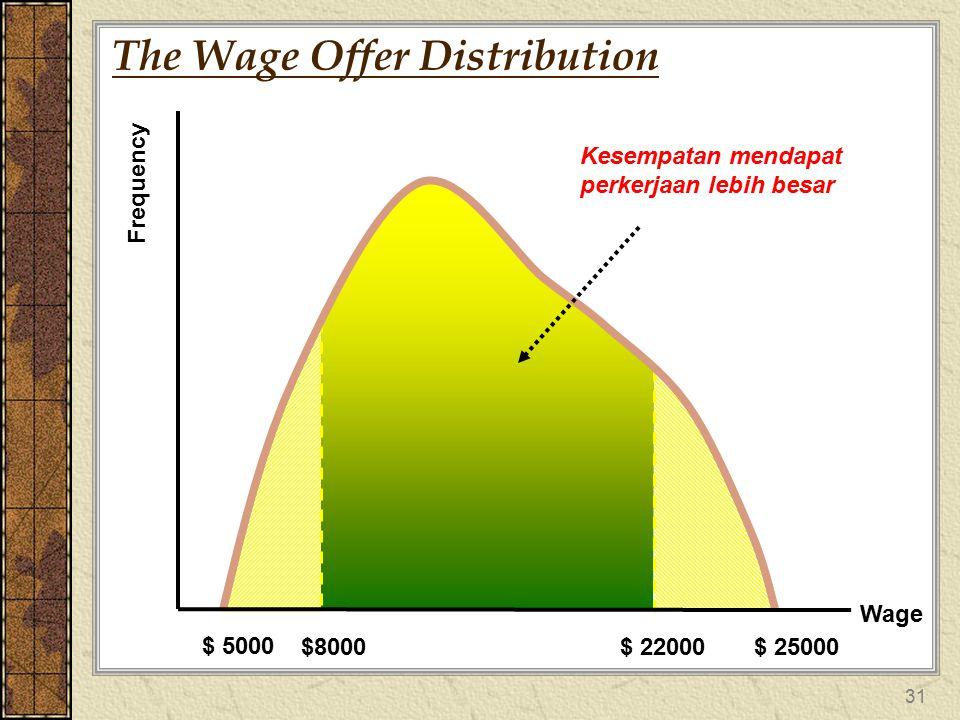 31 The Wage Offer Distribution Wage Frequency $ 5000 $8000$ 22000$ 25000 Kesempatan mendapat perkerjaan lebih besar