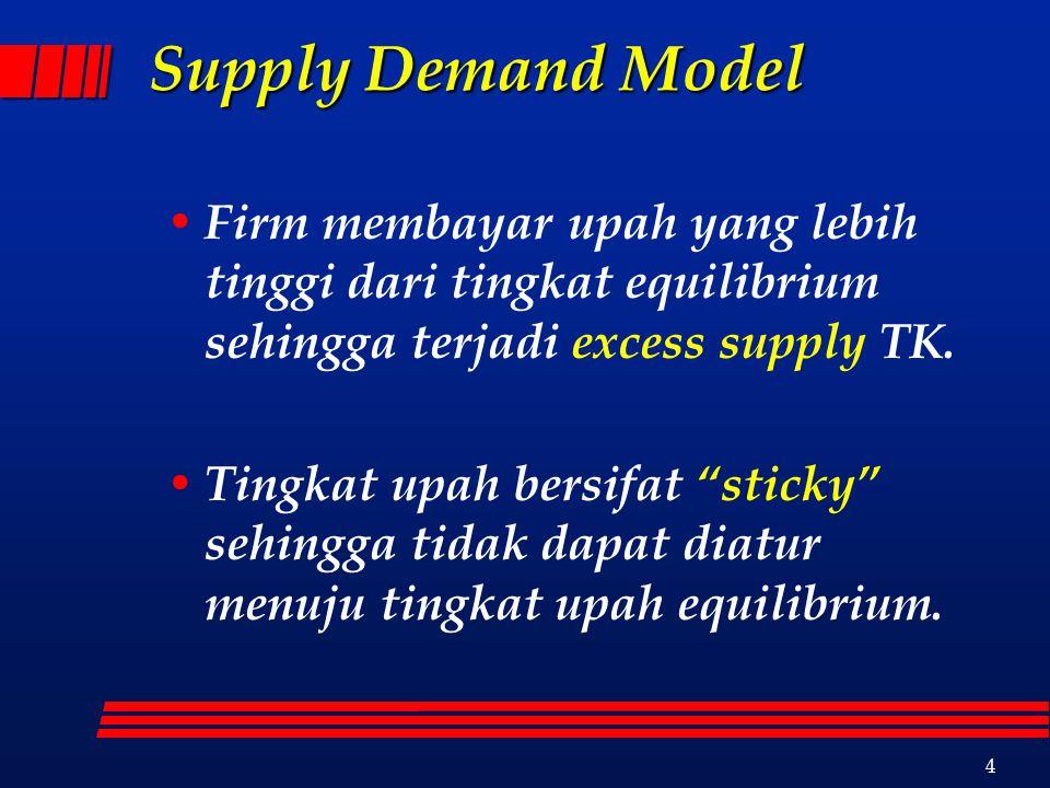 4 Supply Demand Model Firm membayar upah yang lebih tinggi dari tingkat equilibrium sehingga terjadi excess supply TK.
