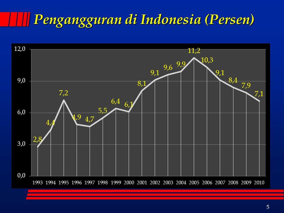 5 Pengangguran di Indonesia (Persen)
