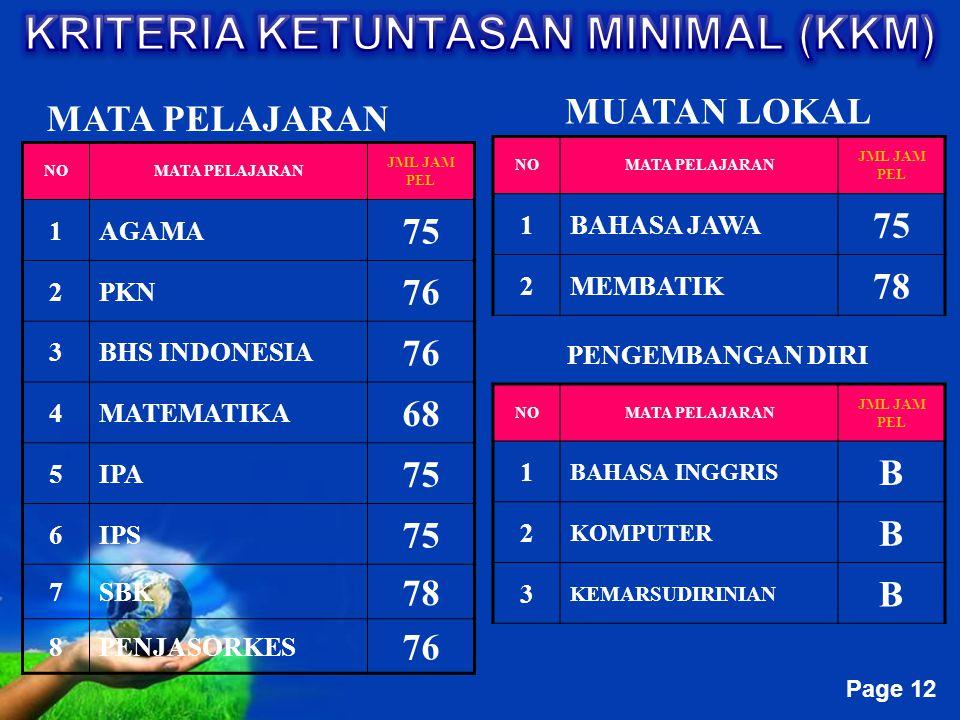 Free Powerpoint Templates Page 12 MATA PELAJARAN MUATAN LOKAL NOMATA PELAJARAN JML JAM PEL 1AGAMA 75 2PKN 76 3BHS INDONESIA 76 4MATEMATIKA 68 5IPA 75