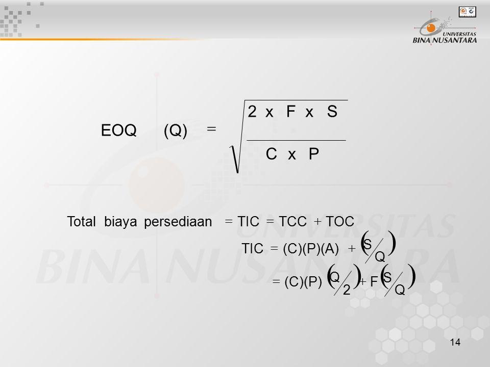 14 P xC S xF x2 (Q) EOQ    Q S F 2 Q (C)(P) Q S (C)(P)(A)TIC TOCTCCTICpersediaan biaya Total   