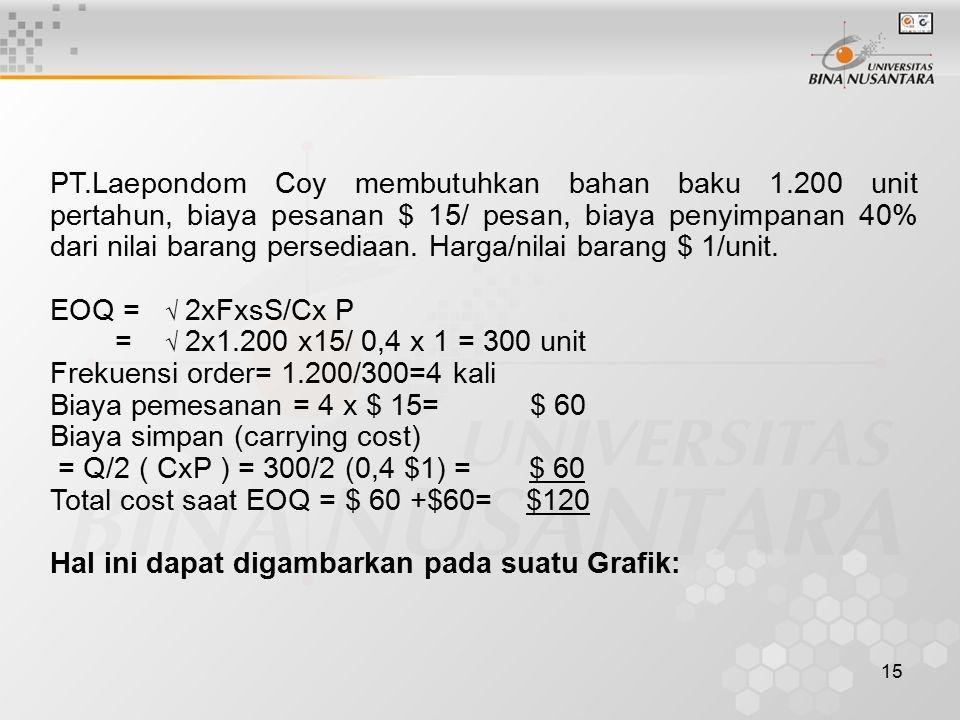 15 PT.Laepondom Coy membutuhkan bahan baku 1.200 unit pertahun, biaya pesanan $ 15/ pesan, biaya penyimpanan 40% dari nilai barang persediaan.