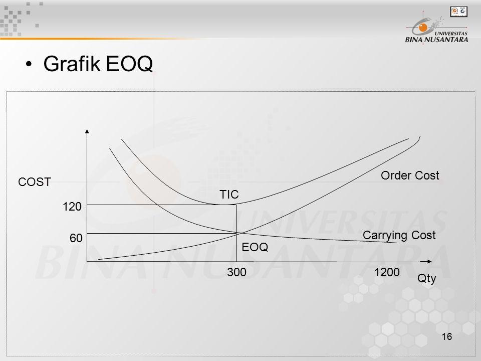 16 Grafik EOQ TIC Order Cost Carrying Cost EOQ 120 60 COST 3001200 Qty
