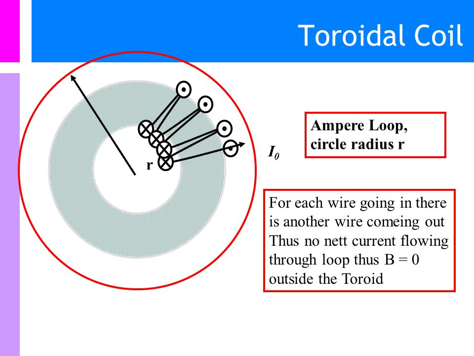 r I0I0 Ampere Loop, circle radius r No current flowing through loop thus B = 0 inside the Toroid Toroid has N loops of wire, carrying a current I 0
