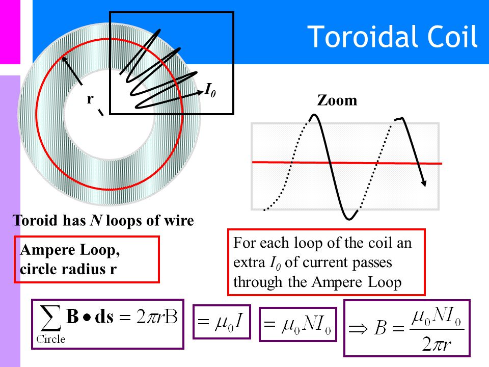 Toroidal Coil r I0I0 Ampere Loop, circle radius r For each wire going in there is another wire comeing out Thus no nett current flowing through loop thus B = 0 outside the Toroid