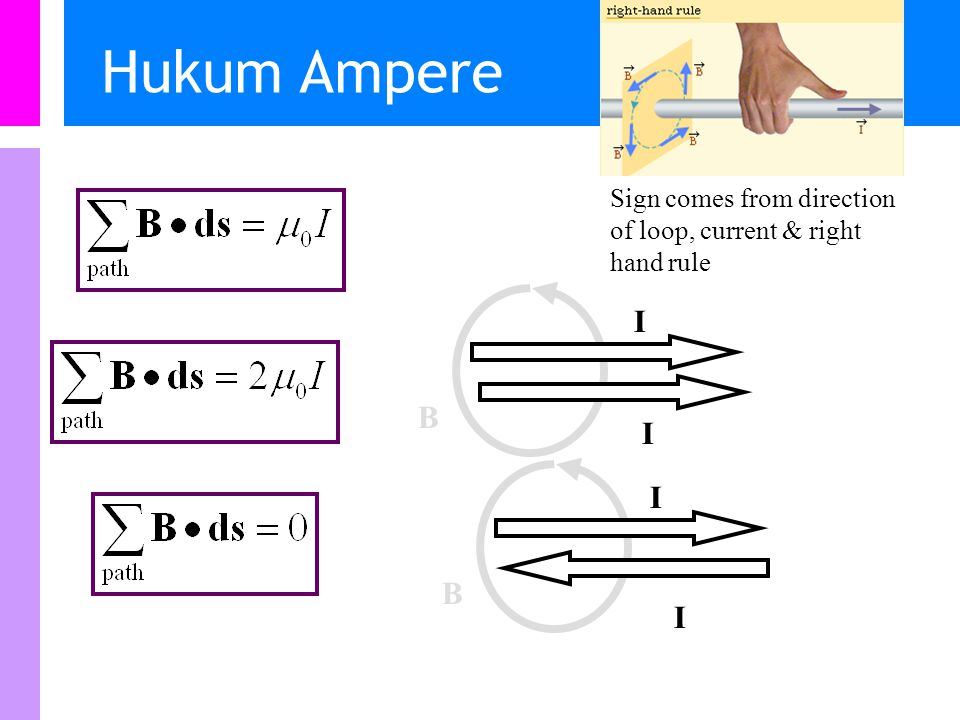 Hukum Ampere B I I B I I Sign comes from direction of loop, current & right hand rule