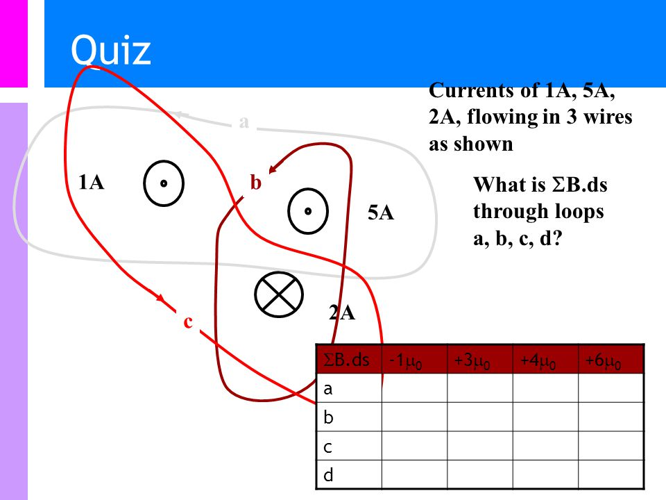 Quiz 1A 2A Currents of 1A, 5A, 2A, flowing in 3 wires as shown 5A What is  B.ds through loops a, b, c, d.