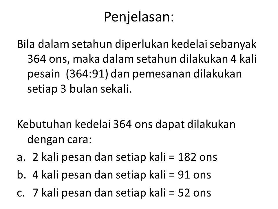 Penjelasan: Bila dalam setahun diperlukan kedelai sebanyak 364 ons, maka dalam setahun dilakukan 4 kali pesain (364:91) dan pemesanan dilakukan setiap 3 bulan sekali.