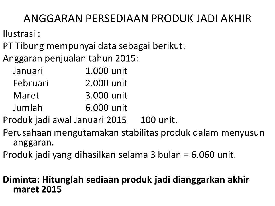 ANGGARAN PERSEDIAAN PRODUK JADI AKHIR Ilustrasi : PT Tibung mempunyai data sebagai berikut: Anggaran penjualan tahun 2015: Januari 1.000 unit Februari2.000 unit Maret3.000 unit Jumlah6.000 unit Produk jadi awal Januari 2015100 unit.