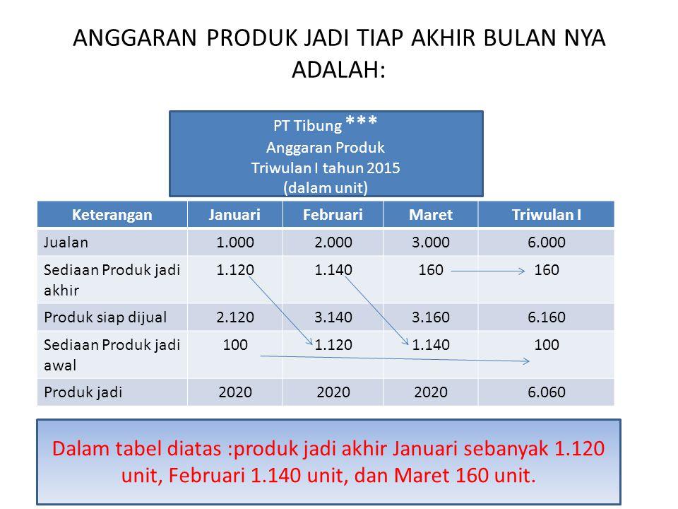 ANGGARAN PRODUK JADI TIAP AKHIR BULAN NYA ADALAH: KeteranganJanuariFebruariMaretTriwulan I Jualan1.0002.0003.0006.000 Sediaan Produk jadi akhir 1.1201.140160 Produk siap dijual2.1203.1403.1606.160 Sediaan Produk jadi awal 1001.1201.140100 Produk jadi2020 6.060 PT Tibung *** Anggaran Produk Triwulan I tahun 2015 (dalam unit) Dalam tabel diatas :produk jadi akhir Januari sebanyak 1.120 unit, Februari 1.140 unit, dan Maret 160 unit.