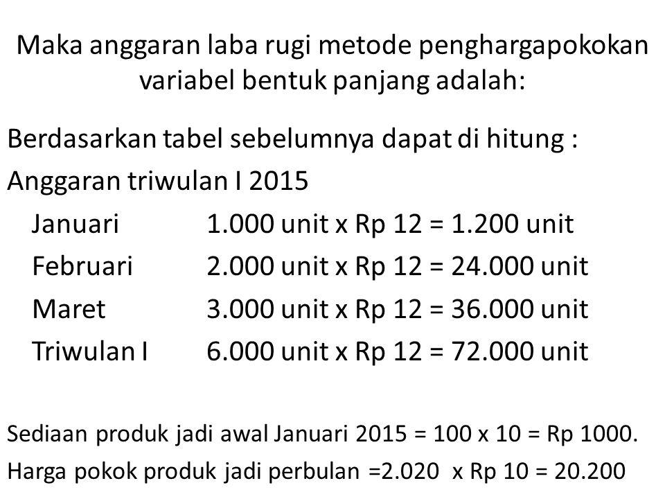 Maka anggaran laba rugi metode penghargapokokan variabel bentuk panjang adalah: Berdasarkan tabel sebelumnya dapat di hitung : Anggaran triwulan I 2015 Januari1.000 unit x Rp 12 = 1.200 unit Februari2.000 unit x Rp 12 = 24.000 unit Maret3.000 unit x Rp 12 = 36.000 unit Triwulan I6.000 unit x Rp 12 = 72.000 unit Sediaan produk jadi awal Januari 2015 = 100 x 10 = Rp 1000.