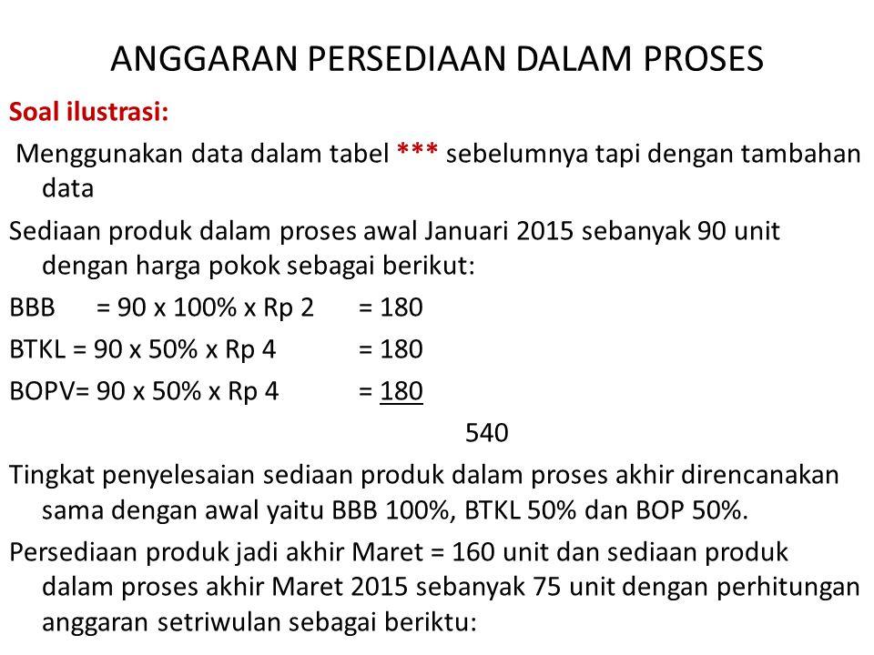 ANGGARAN PERSEDIAAN DALAM PROSES Soal ilustrasi: Menggunakan data dalam tabel *** sebelumnya tapi dengan tambahan data Sediaan produk dalam proses awal Januari 2015 sebanyak 90 unit dengan harga pokok sebagai berikut: BBB= 90 x 100% x Rp 2 = 180 BTKL = 90 x 50% x Rp 4 = 180 BOPV= 90 x 50% x Rp 4 = 180 540 Tingkat penyelesaian sediaan produk dalam proses akhir direncanakan sama dengan awal yaitu BBB 100%, BTKL 50% dan BOP 50%.