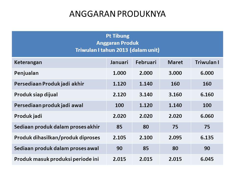 ANGGARAN PRODUKNYA Pt Tibung Anggaran Produk Triwulan I tahun 2013 (dalam unit) KeteranganJanuariFebruariMaretTriwulan I Penjualan1.0002.0003.0006.000 Persediaan Produk jadi akhir1.1201.140160 Produk siap dijual2.1203.1403.1606.160 Persediaan produk jadi awal1001.1201.140100 Produk jadi2.020 6.060 Sediaan produk dalam proses akhir858075 Produk dihasilkan/produk diproses2.1052.1002.0956.135 Sediaan produk dalam proses awal90858090 Produk masuk produksi periode ini2.015 6.045