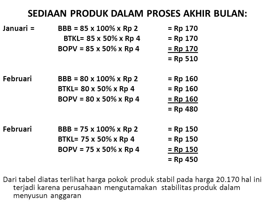 SEDIAAN PRODUK DALAM PROSES AKHIR BULAN: Januari = BBB = 85 x 100% x Rp 2= Rp 170 BTKL= 85 x 50% x Rp 4= Rp 170 BOPV = 85 x 50% x Rp 4= Rp 170 = Rp 510 FebruariBBB = 80 x 100% x Rp 2= Rp 160 BTKL= 80 x 50% x Rp 4= Rp 160 BOPV = 80 x 50% x Rp 4= Rp 160 = Rp 480 FebruariBBB = 75 x 100% x Rp 2= Rp 150 BTKL= 75 x 50% x Rp 4= Rp 150 BOPV = 75 x 50% x Rp 4= Rp 150 = Rp 450 Dari tabel diatas terlihat harga pokok produk stabil pada harga 20.170 hal ini terjadi karena perusahaan mengutamakan stabilitas produk dalam menyusun anggaran