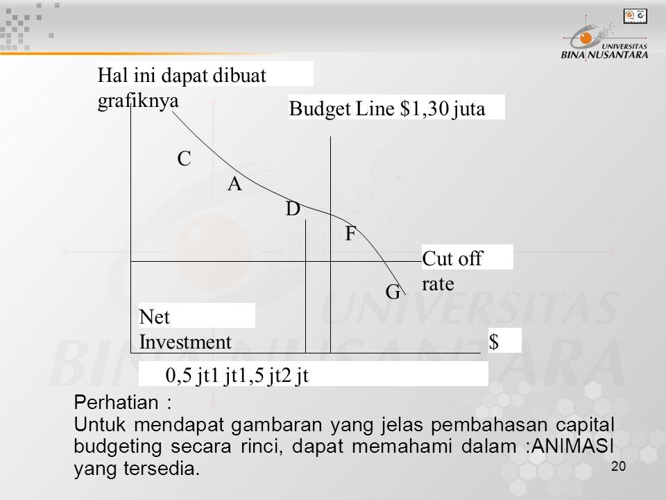 20 Net Investment Cut off rate Budget Line $1,30 juta 0,5 jt1 jt1,5 jt2 jt $ C A D F G Hal ini dapat dibuat grafiknya Perhatian : Untuk mendapat gamba
