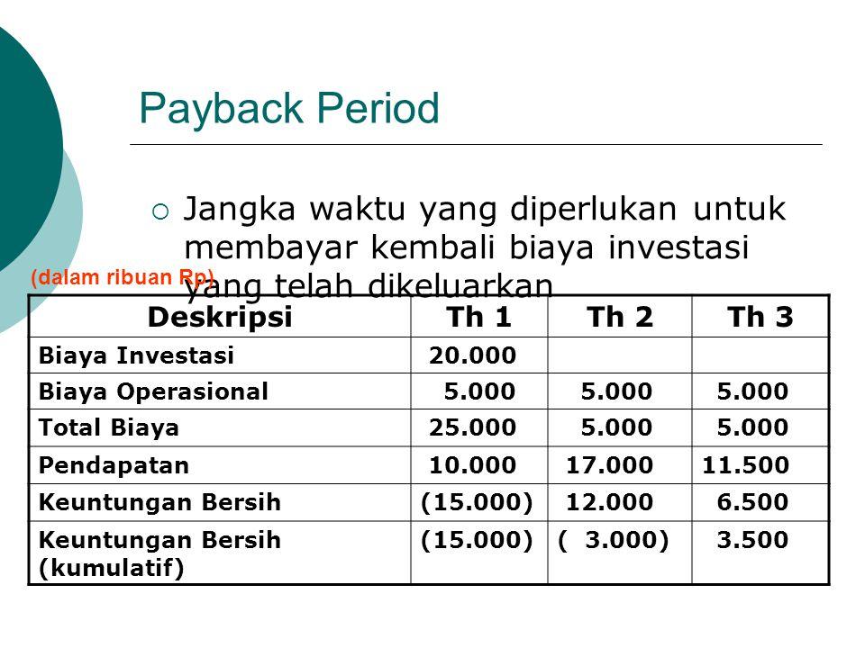 Payback Period  Jangka waktu yang diperlukan untuk membayar kembali biaya investasi yang telah dikeluarkan DeskripsiTh 1Th 2Th 3 Biaya Investasi 20.0